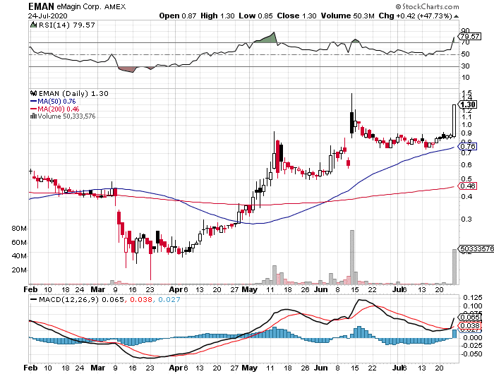 eMagin Corporation (EMAN) stock chart