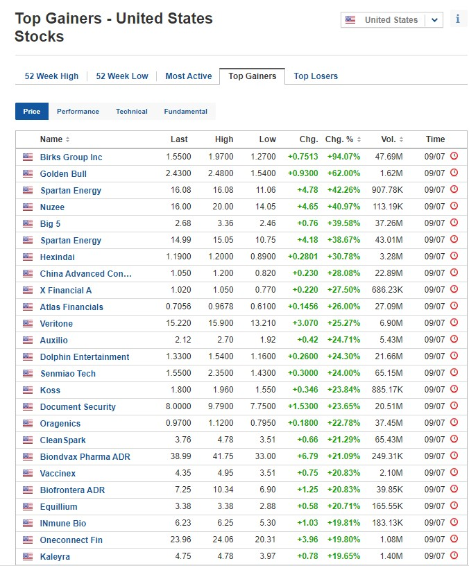 Biggest stock gainers on July 9, 2020, US stock market