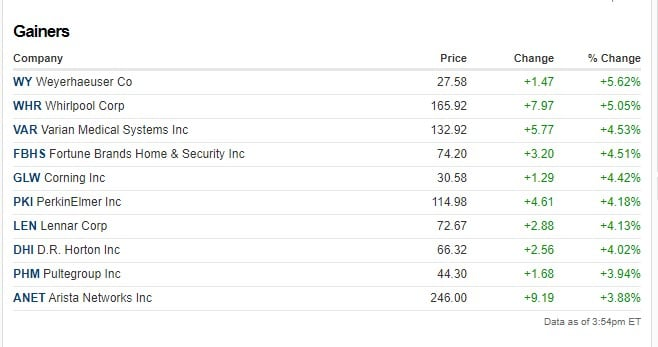 Stock gainers today