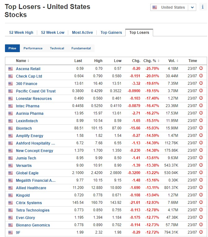 Biggest stock losers on July 23, 2020