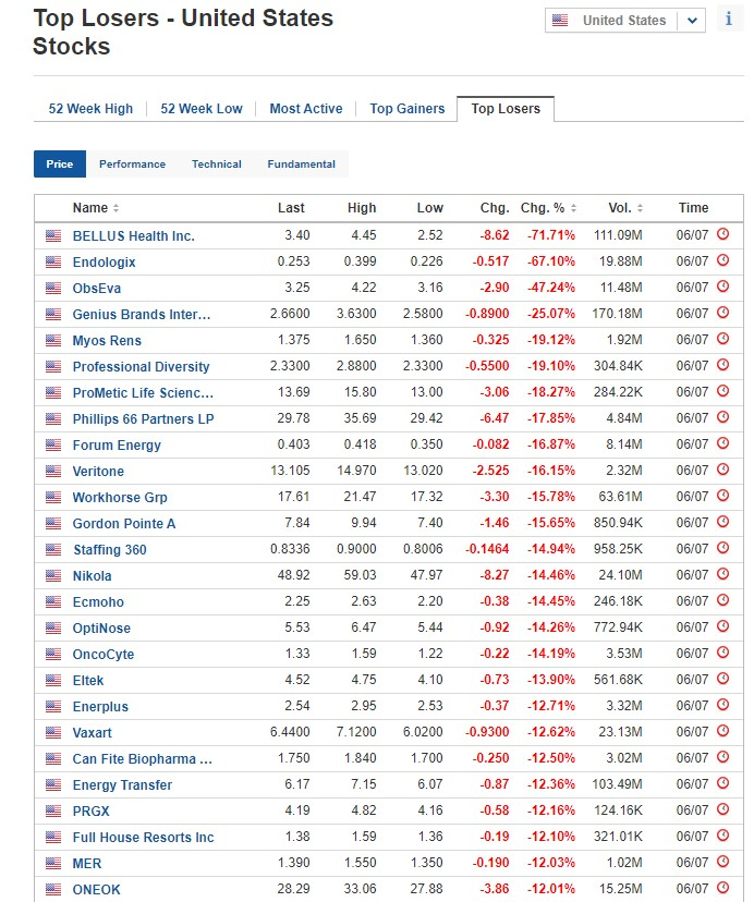Biggest stock losers on July 6, 2020