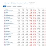 Biggest stock losers for July 7, 2020