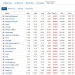 Biggest stock losers for July 9, 2020