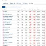 Biggest stock losers for July 13, 2020