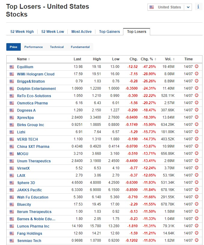 Biggest stock losers for July 14, 2020
