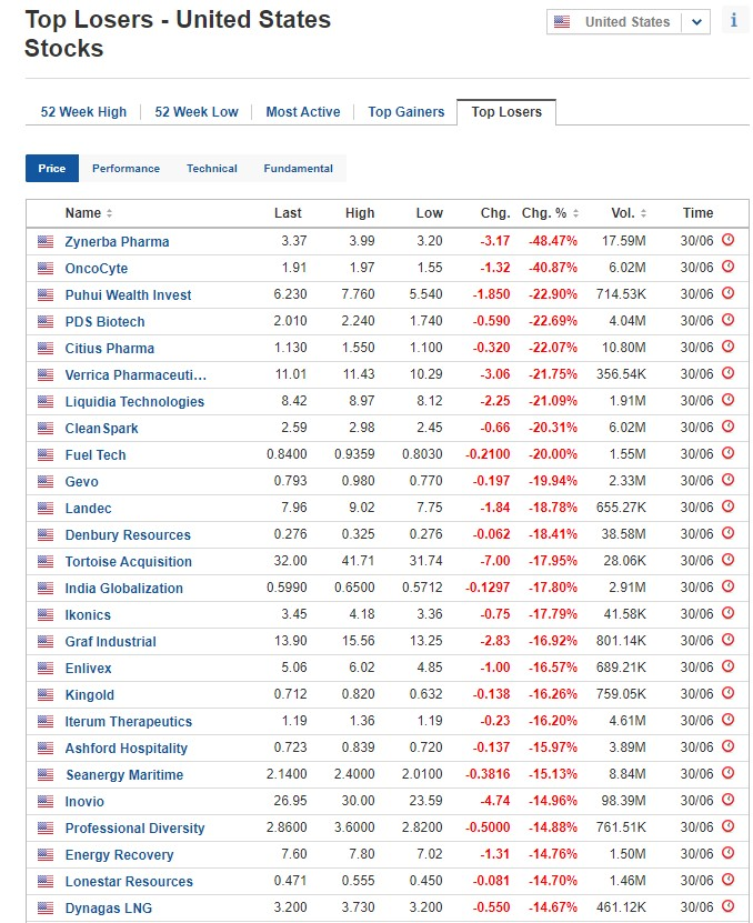 Biggest stock losers on June 30, 2020