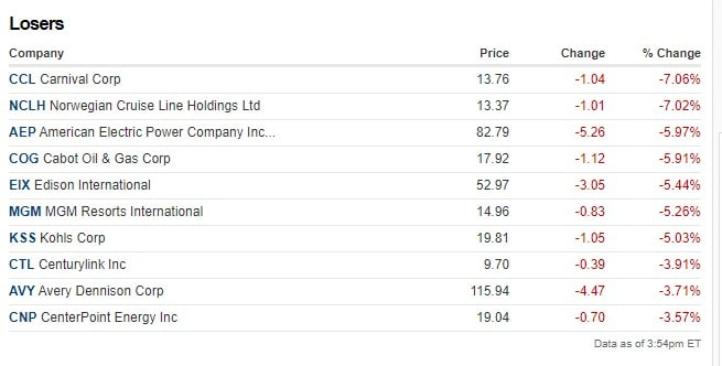 Stock losers today