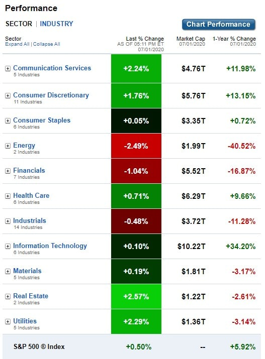 U.S. Sectors & Industries Performance for July 1, 2020