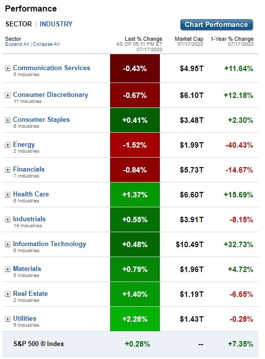 Stock Market, U.S. Sectors & Industries Performance for JUly 17, 2020.