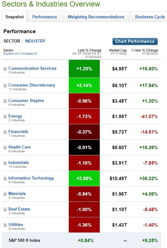 Stock Market, U.S. Sectors & Industries Performance for July 20, 2020