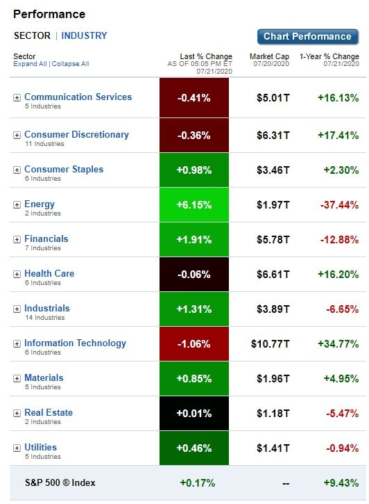 Stock Market, U.S. Sectors & Industries Performance for July 21, 2020