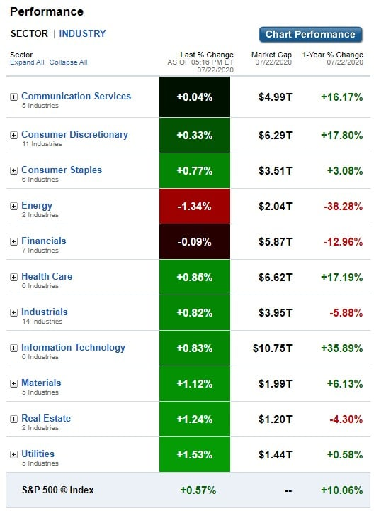Stock Market, U.S. Sectors & Industries Performance for July 22, 2020