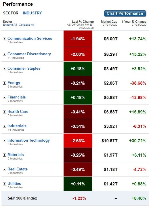 Stock Market, U.S. Sectors & Industries Performance for July 23, 2020