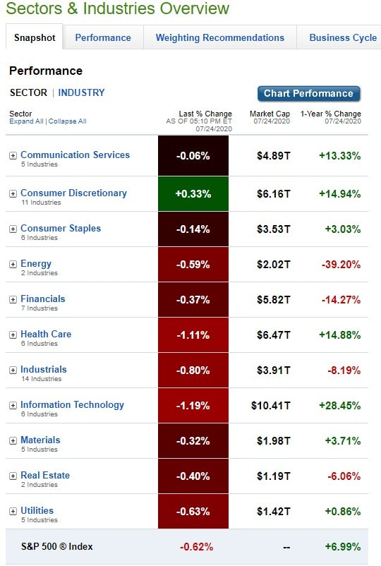 Stock Market, U.S. Sectors & Industries Performance for July 24, 2020