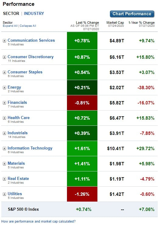 Stock Market, U.S. Sectors & Industries Performance for July 27, 2020