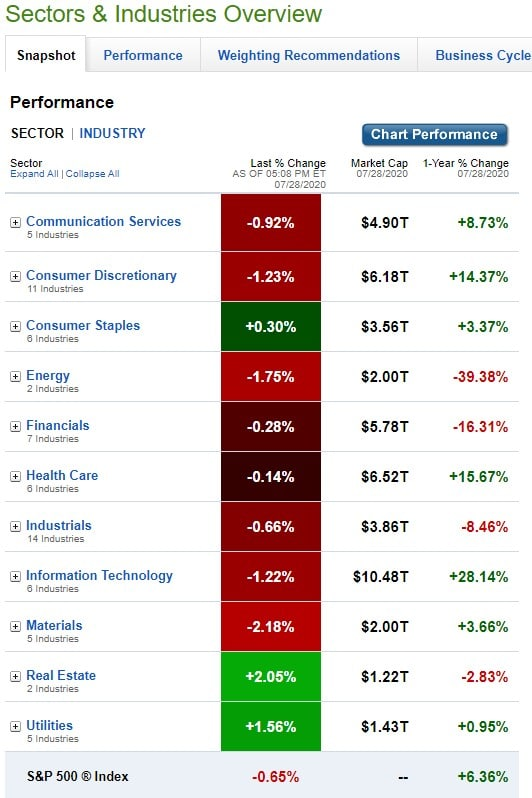 Stock Market, U.S. Sectors & Industries Performance for July 28, 2020