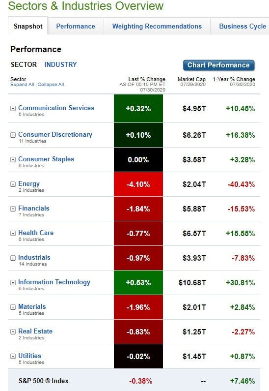 Stock Market, U.S. Sectors & Industries Performance for July 30, 2020.