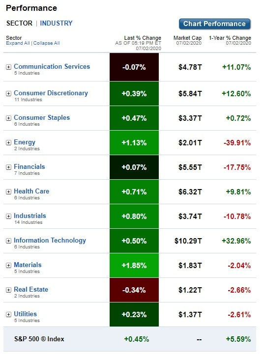 U.S. Sectors & Industries Performance for July 2, 2020