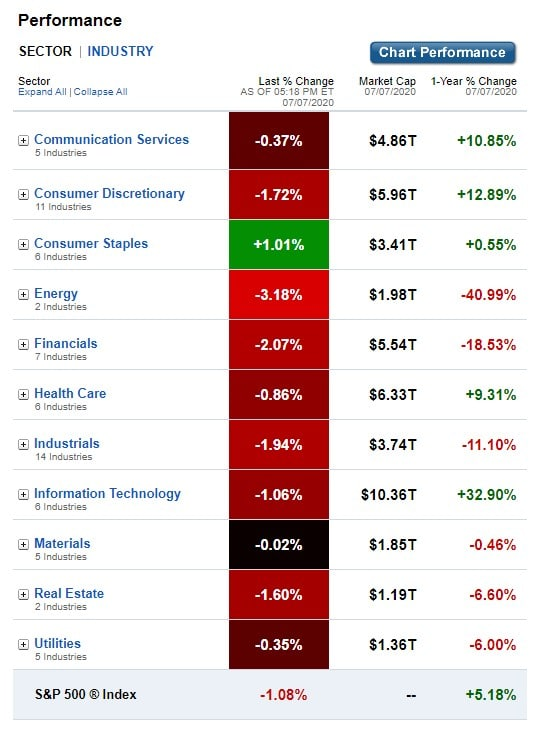 Stock Market, U.S. Sectors & Industries Performance for July 7, 2020