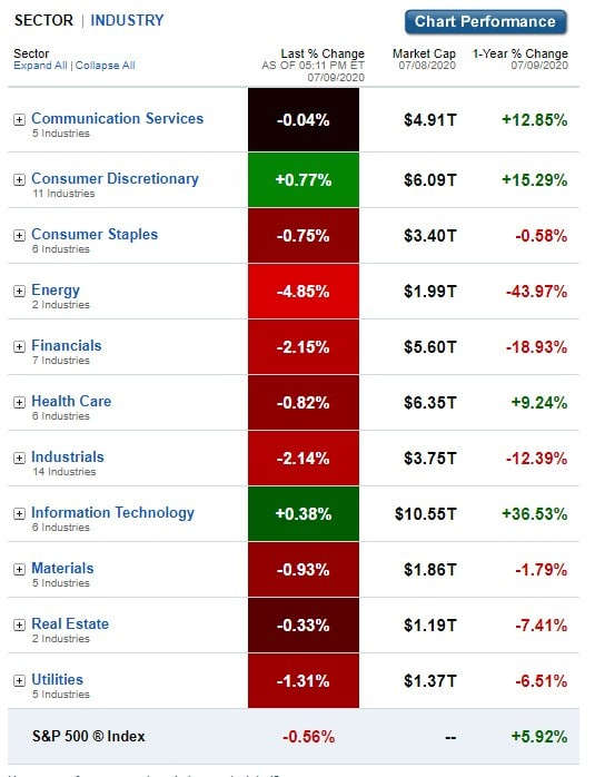 U.S. Sectors & Industries Performance for July 9, 2020