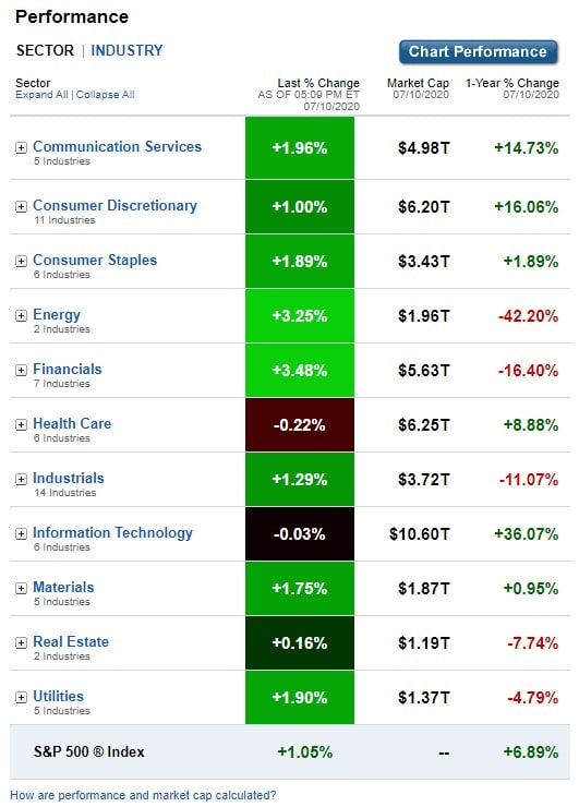 Stock Market, U.S. Sectors & Industries Performance for July 10, 2020