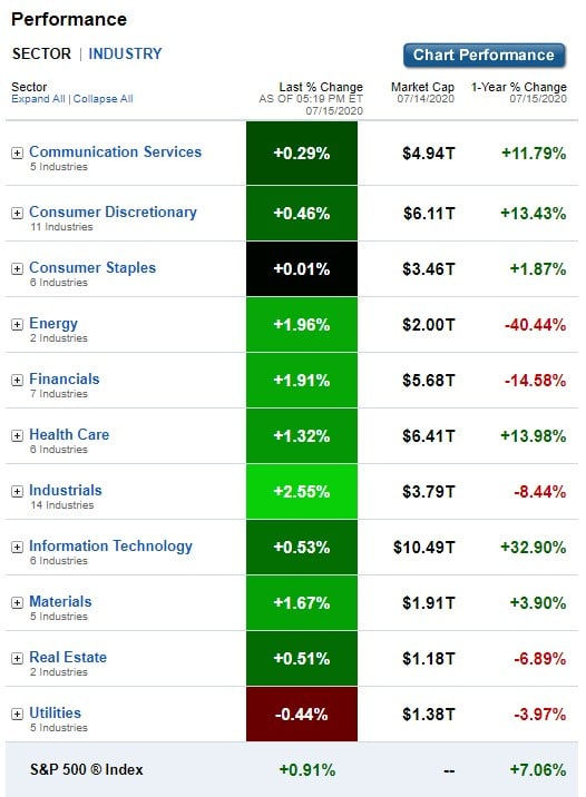 U.S. Sectors & Industries Performance for July 15, 2020