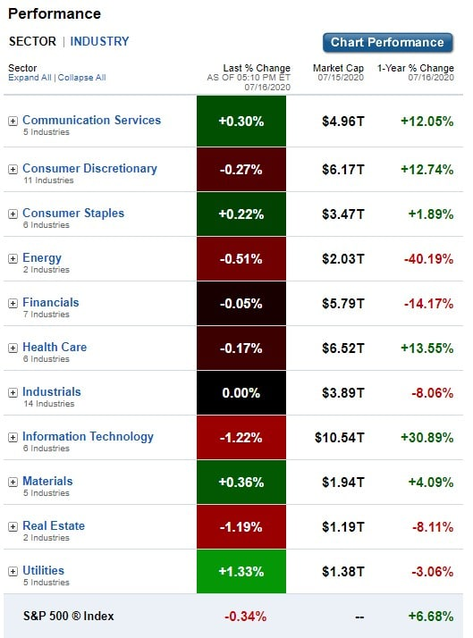 Stock Market, U.S. Sectors & Industries Performance for July 16, 2020
