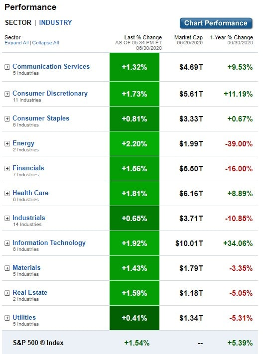 U.S. Sectors & Industries Performance for June 30, 2020