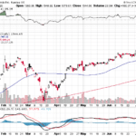 Stock market news for July 10, 2020