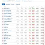 Stocks at 52-week low for August 3, 2020