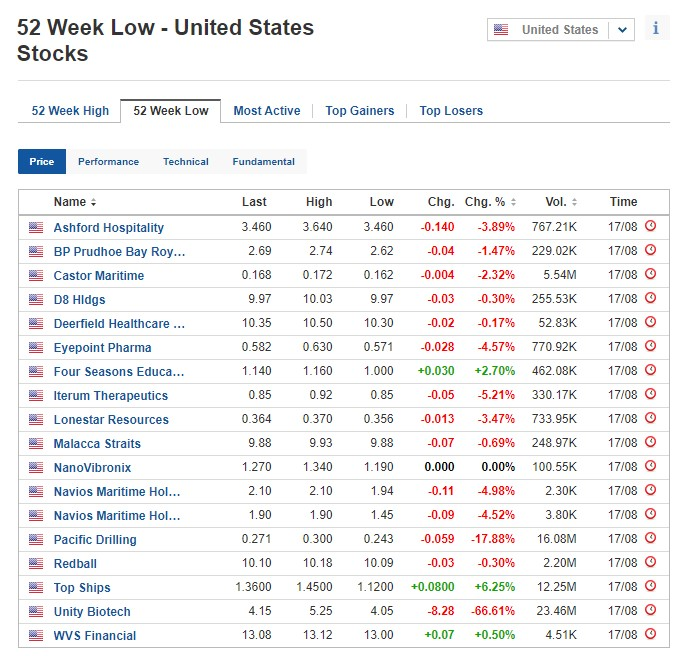 Stocks at 52-week low for August 17, 2020, US stock market