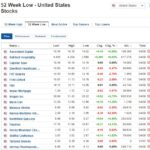 Stocks at 52-week low for August 4, 2020