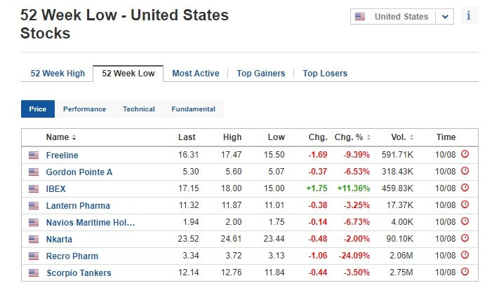 Stocks at 52-week low for August 10, 2020