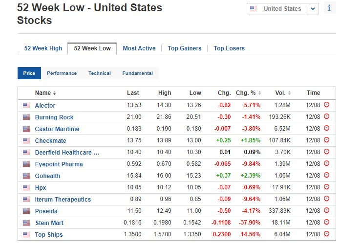 Stocks at 52-week low for August 12, 2020, US stock market