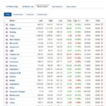 Most active stocks for August 5, 2020