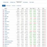 Most active stocks for August 6, 2020