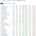Biggest stock gainers for August 5, 2020