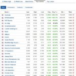 Stock market top gainers January 13 2020
