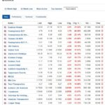 Biggest stock losers for August 3, 2020