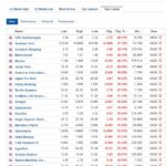 Biggest stock losers for August 4, 2020