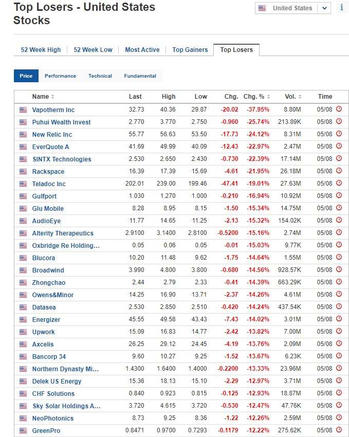 Biggest stock losers for August 5, 2020