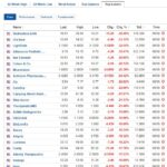 Biggest stock losers for August 6, 2020