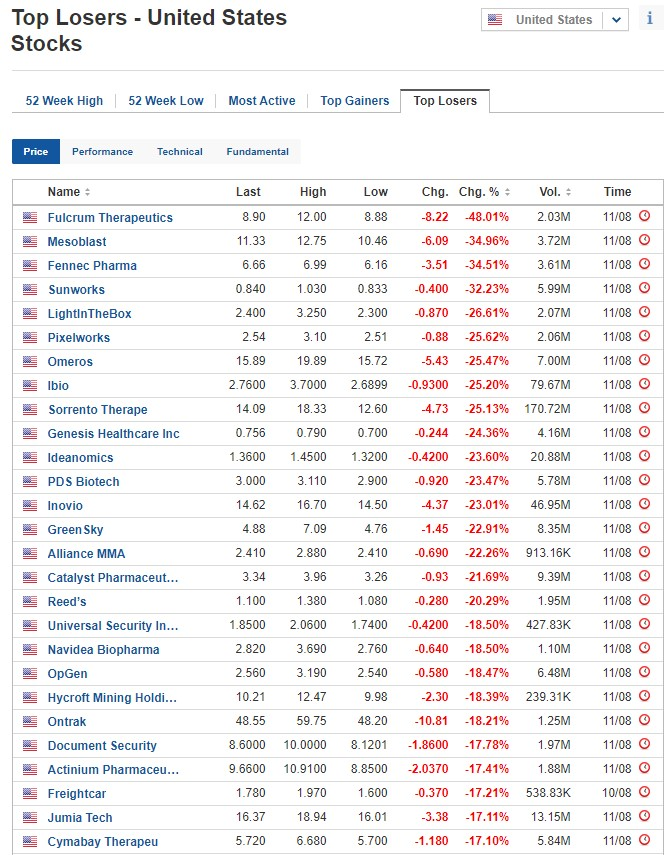 Biggest stock losers on August 11, 2020