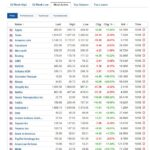 Most active stocks for August 10, 2020