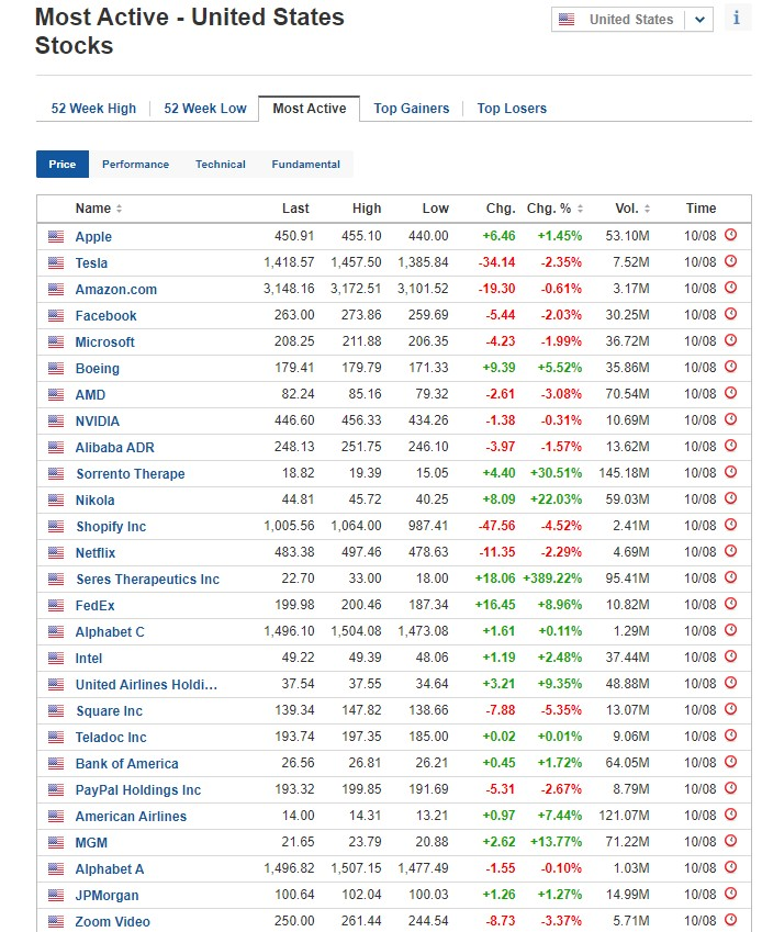 Most active stocks for August 10, 2020, US stock market