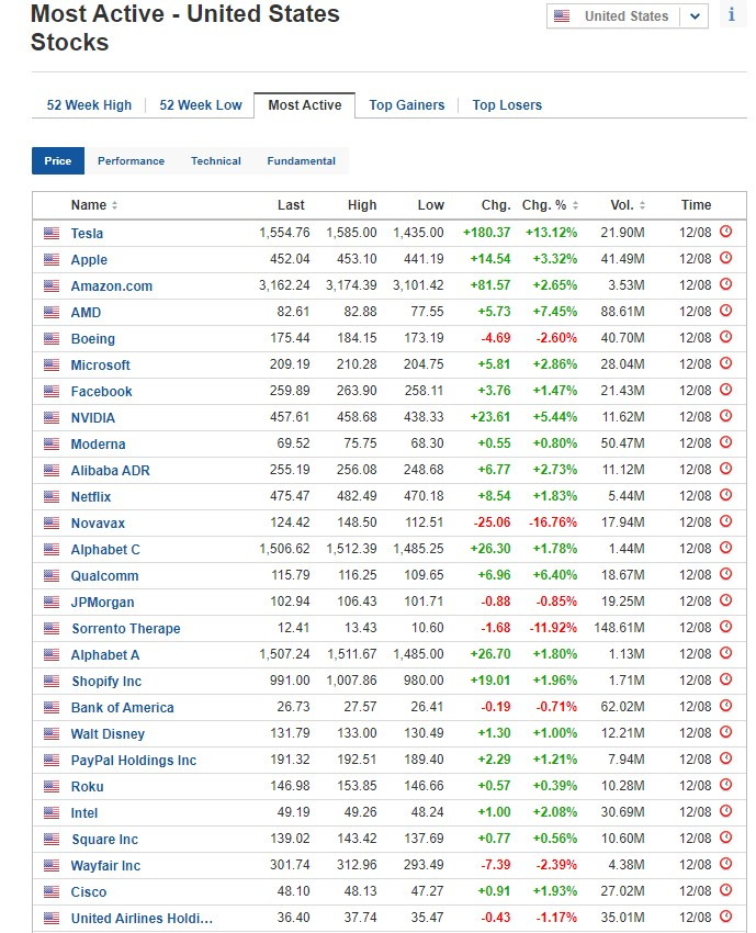 Most active stocks for August 12, 2020, US stock market