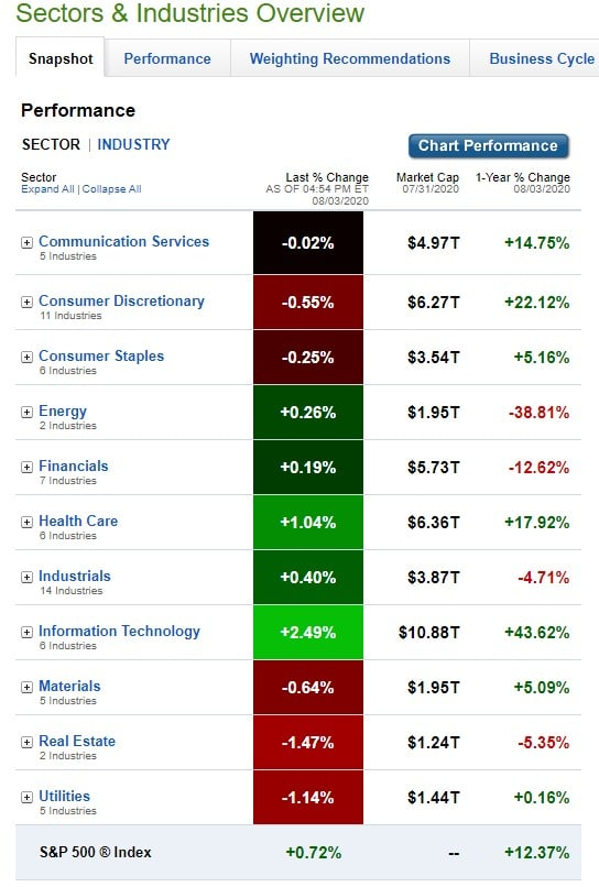 Stock Market, U.S. Sectors & Industries Performance for August 3, 2020