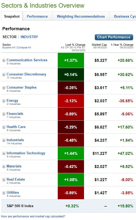 Stock Market, U.S. Sectors & Industries Performance for August 20, 2020
