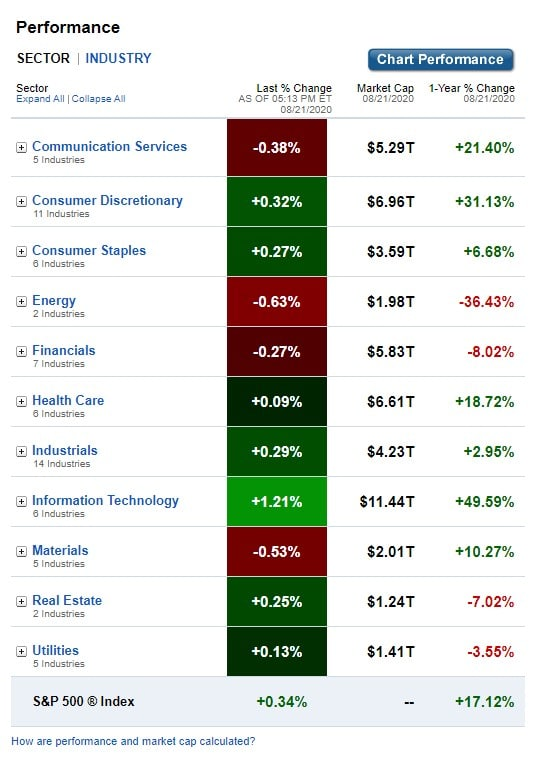 Stock Market, U.S. Sectors & Industries Performance for August 21, 2020