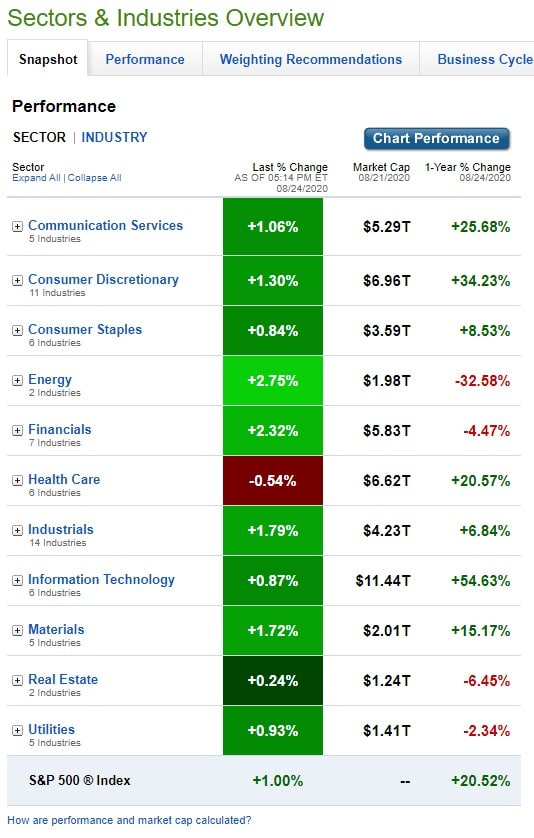 Stock Market, U.S. Sectors & Industries Performance for August 24, 2020